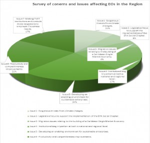 Survey of Issues FB